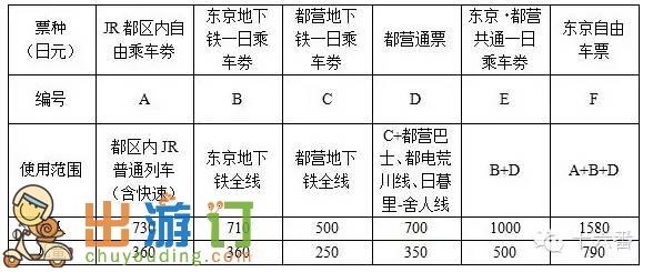 東京往返大阪需要買JR PASS嗎?東京、大阪等城市該怎麼買交通卡?